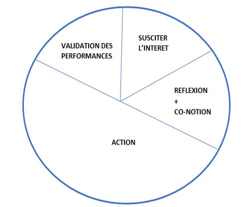 validation performances avant formation